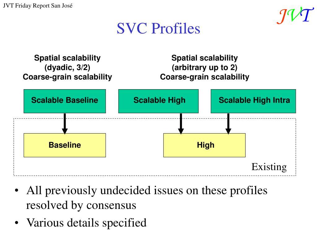 SVC Profiles