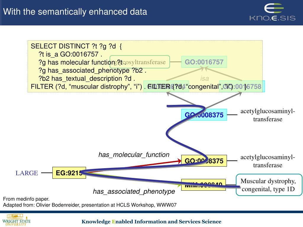 With the semantically enhanced data