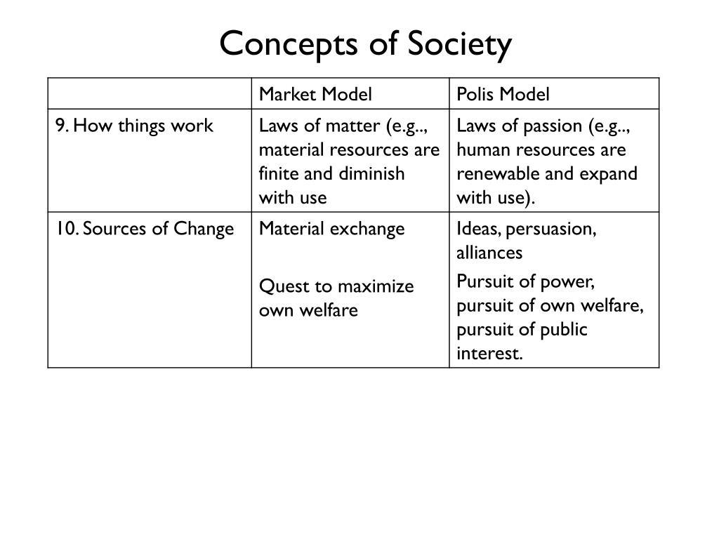 Concepts of Society