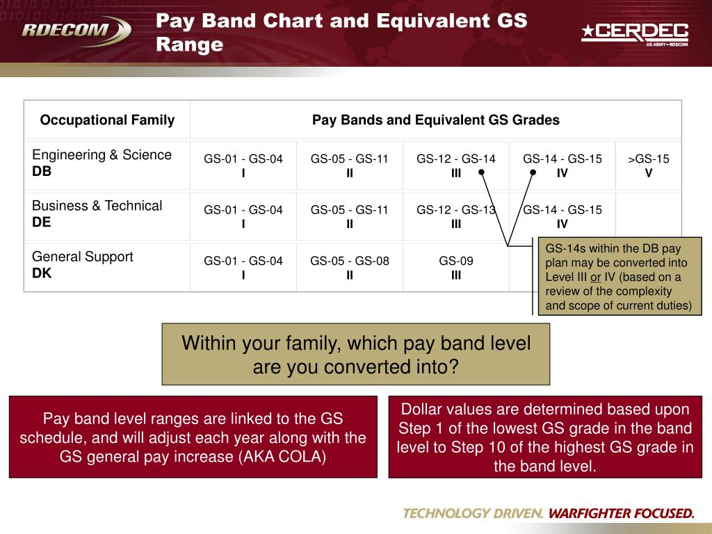 Pay Band Chart and Equivalent GS Range