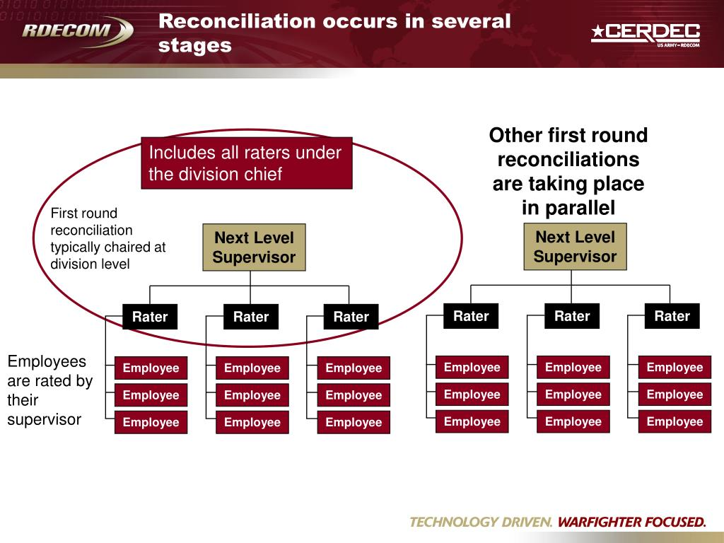 Reconciliation occurs in several stages