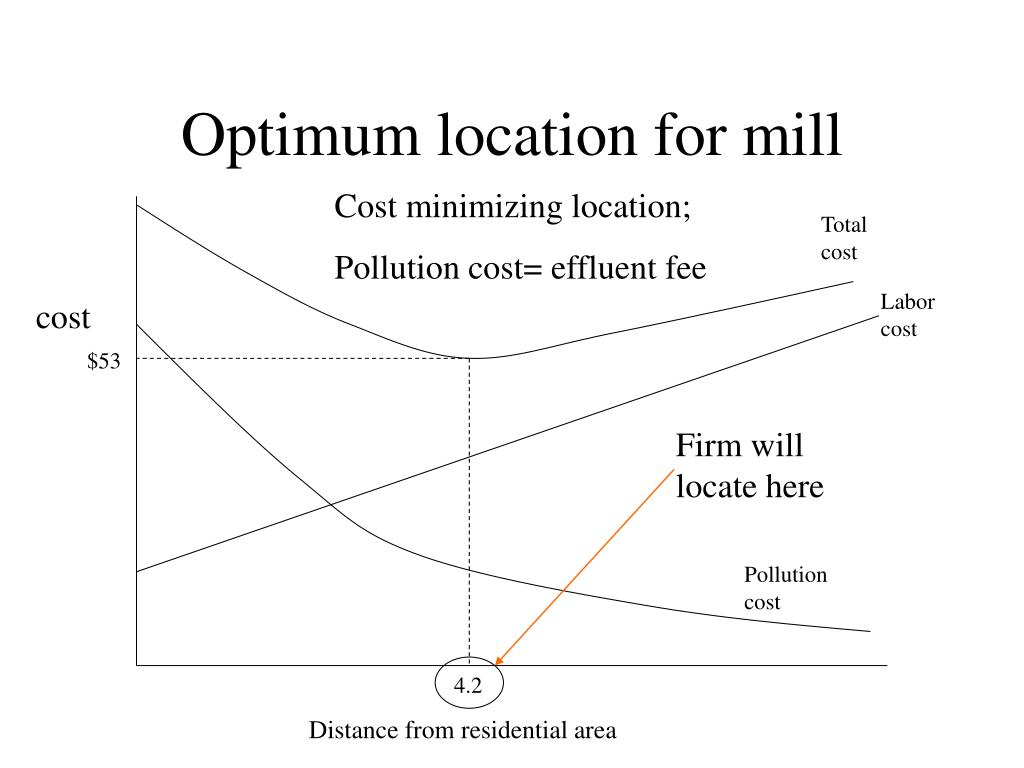 Optimum location for mill