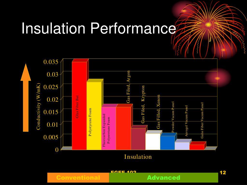 Insulation Performance