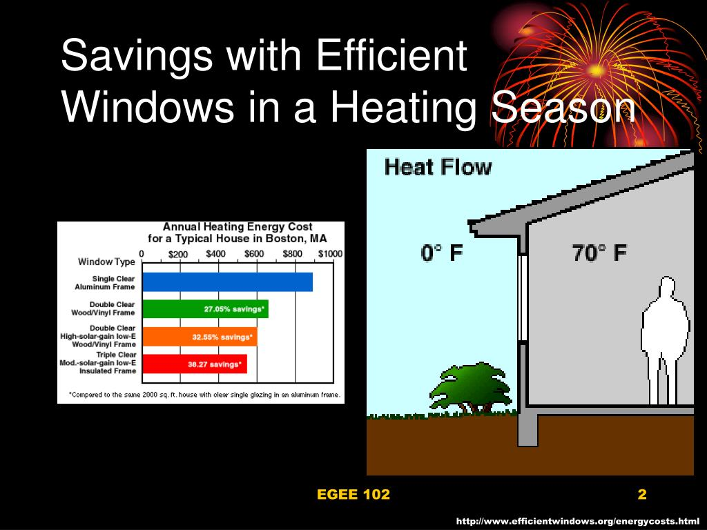 Savings with Efficient Windows in a Heating Season