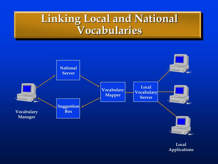 Linking Local and National Vocabularies