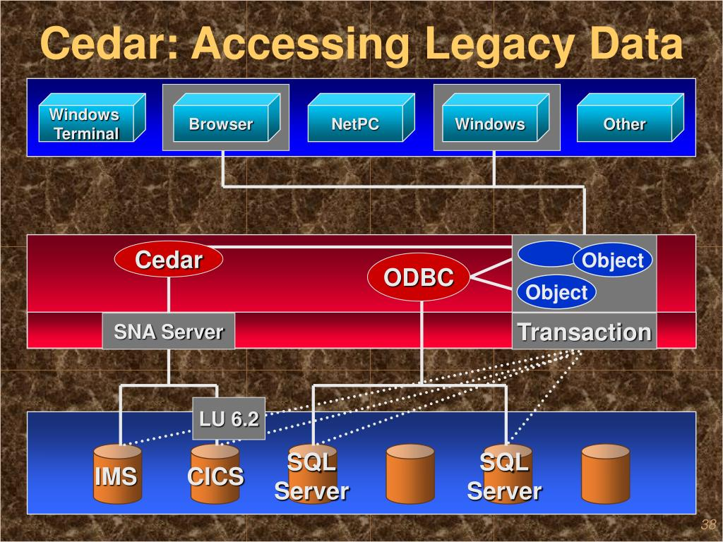 Cedar: Accessing Legacy Data