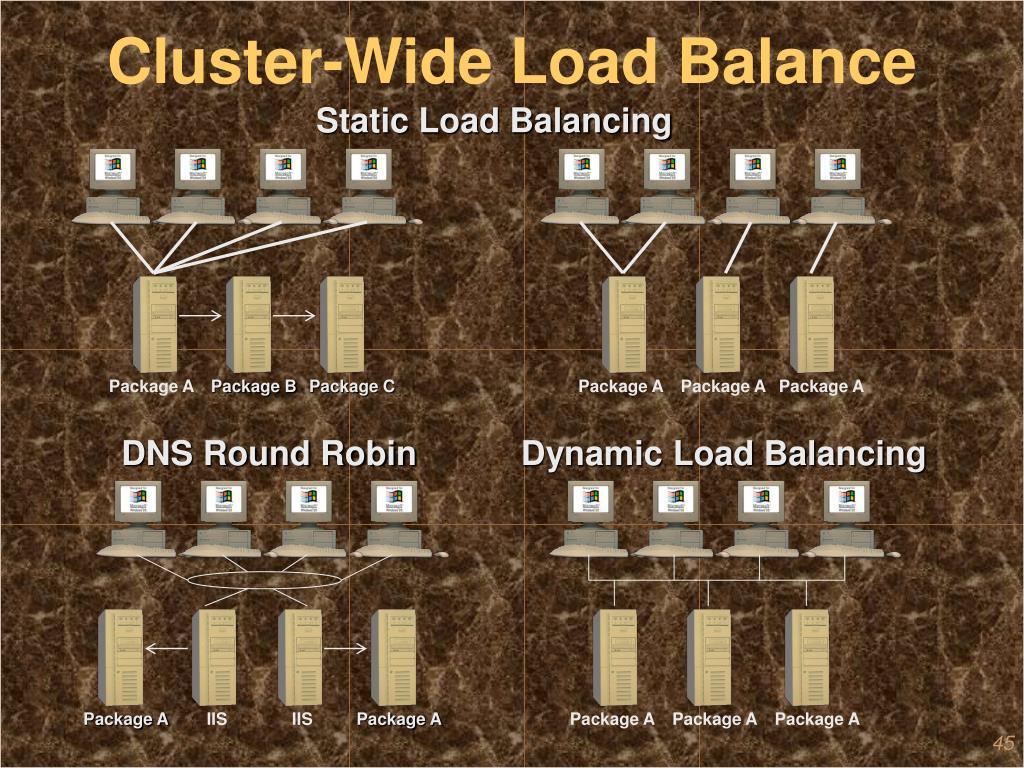 Cluster-Wide Load Balance