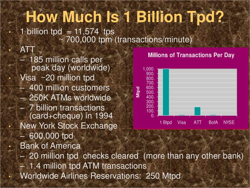 How Much Is 1 Billion Tpd?