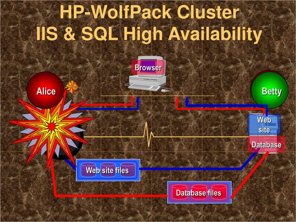 HP-WolfPack Cluster