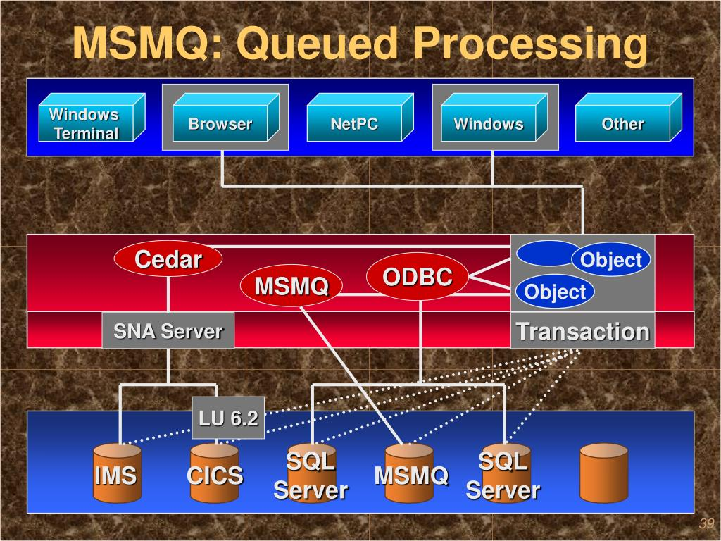 MSMQ: Queued Processing