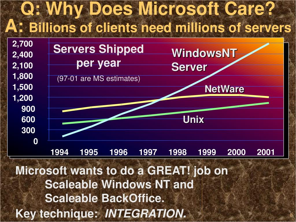 Q: Why Does Microsoft Care?