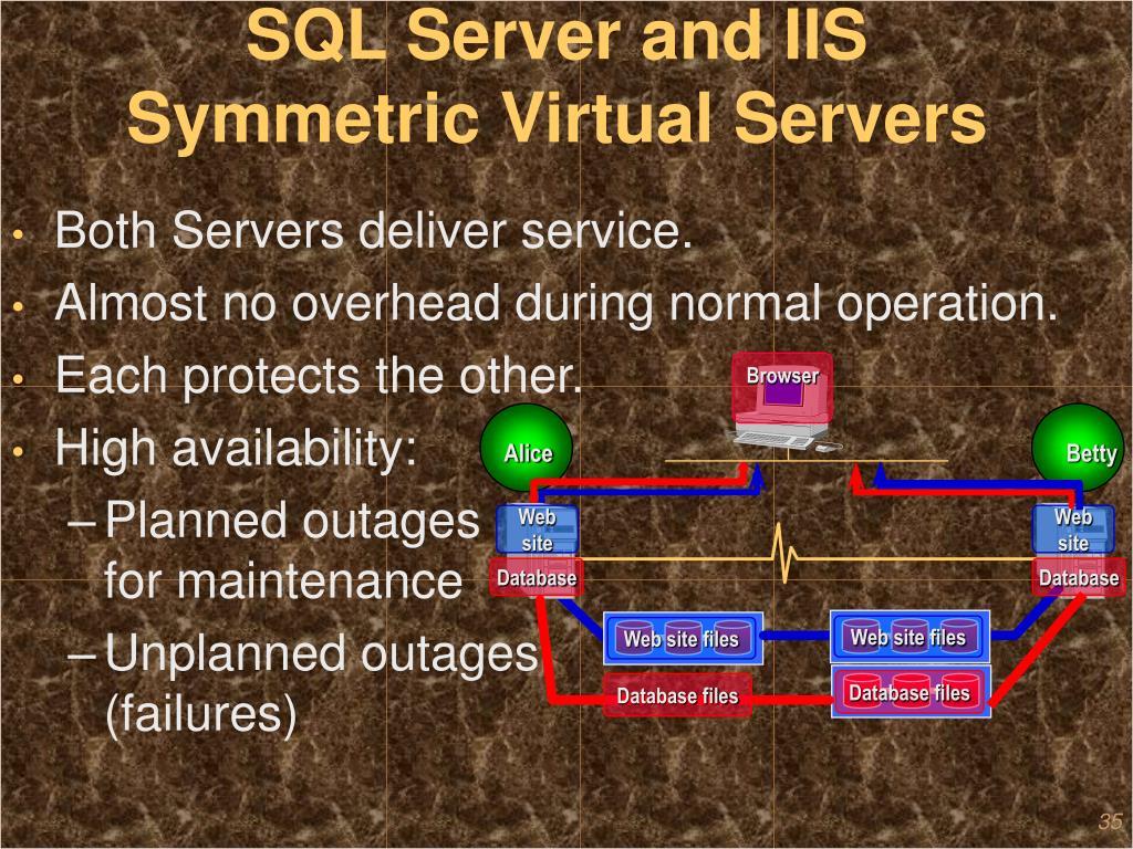 SQL Server and IIS