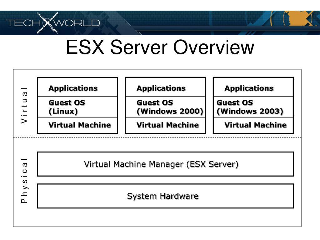 ESX Server Overview