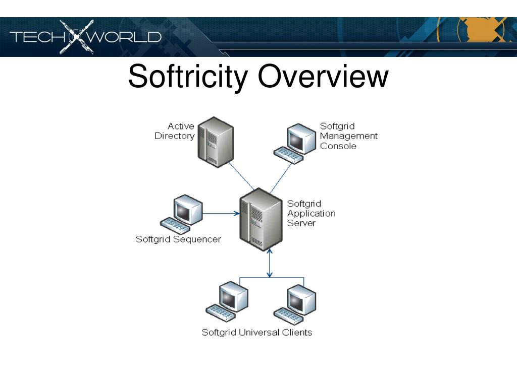 Softricity Overview