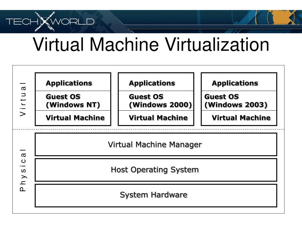 Virtual Machine Virtualization