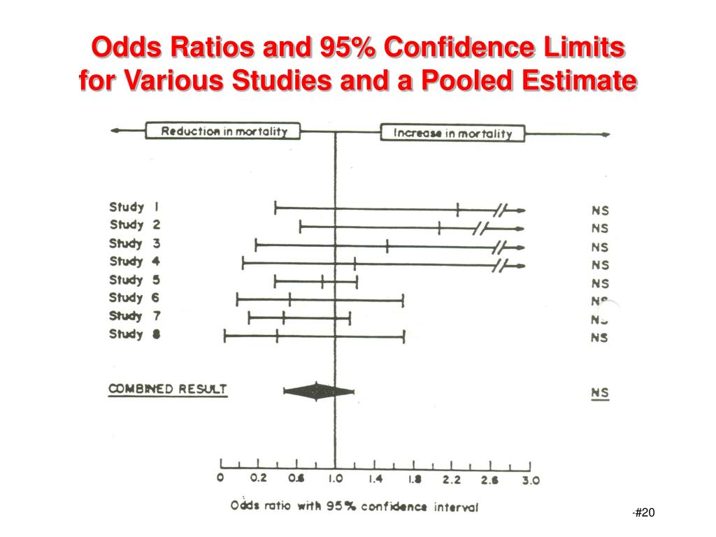 Odds Ratios and 95% Confidence Limits