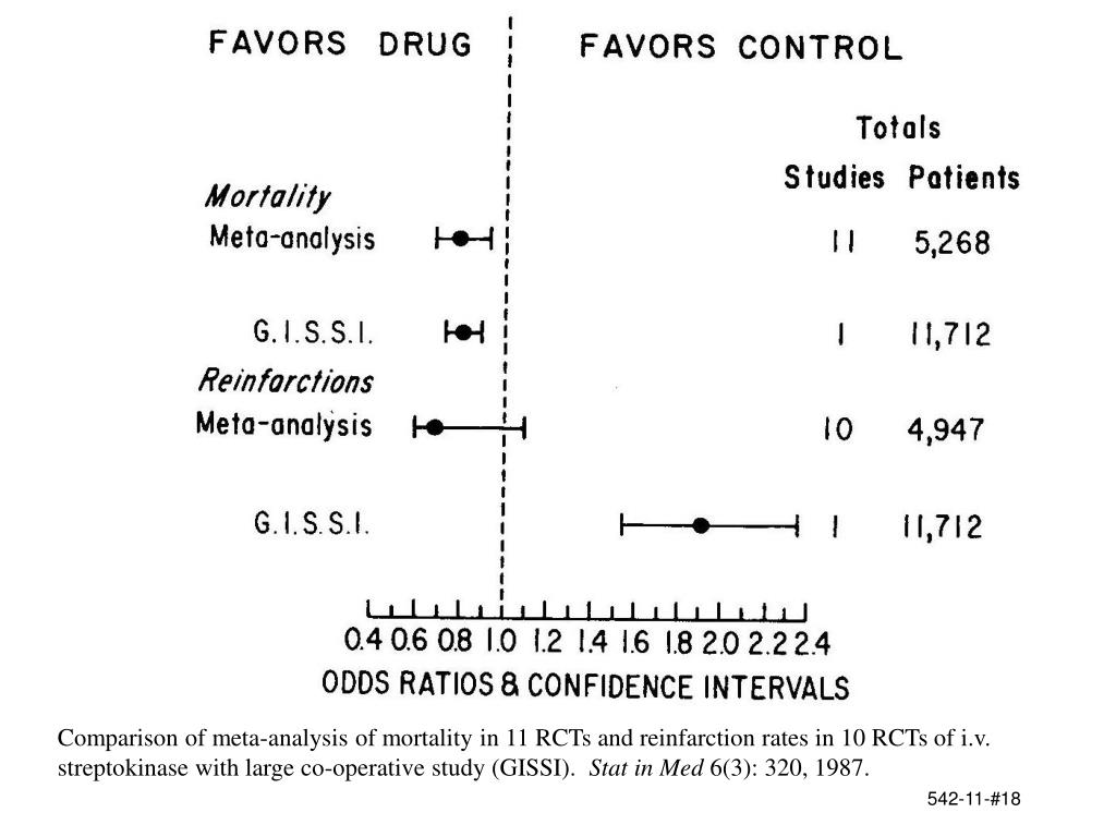 Comparison of meta-analysis of mortality in 11 RCTs and reinfarction rates in 10 RCTs of i.v. streptokinase with large co-operative study (GISSI).