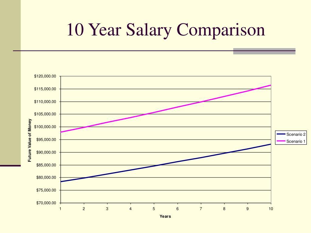 10 Year Salary Comparison