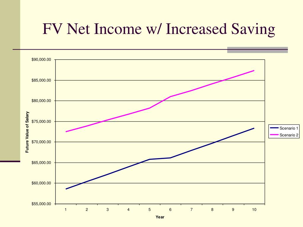 FV Net Income w/ Increased Saving
