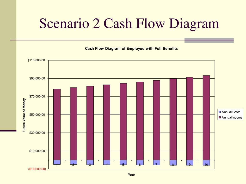 Scenario 2 Cash Flow Diagram