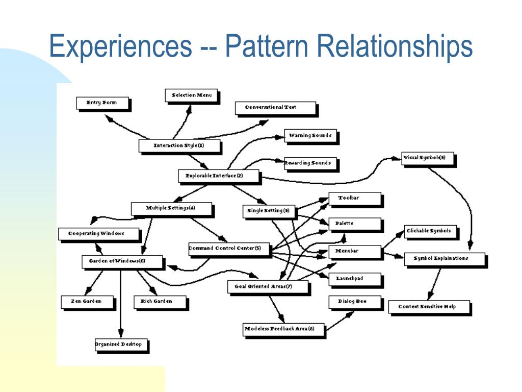 Experiences -- Pattern Relationships