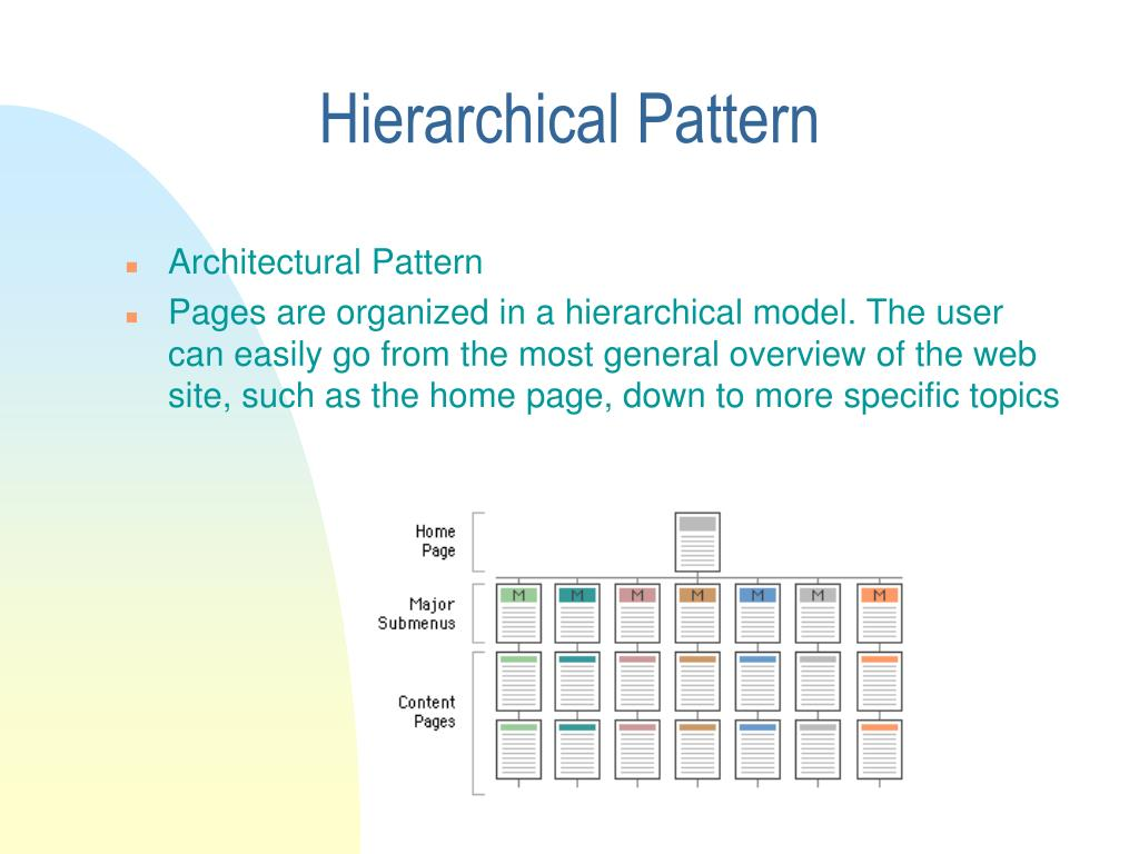 Hierarchical Pattern