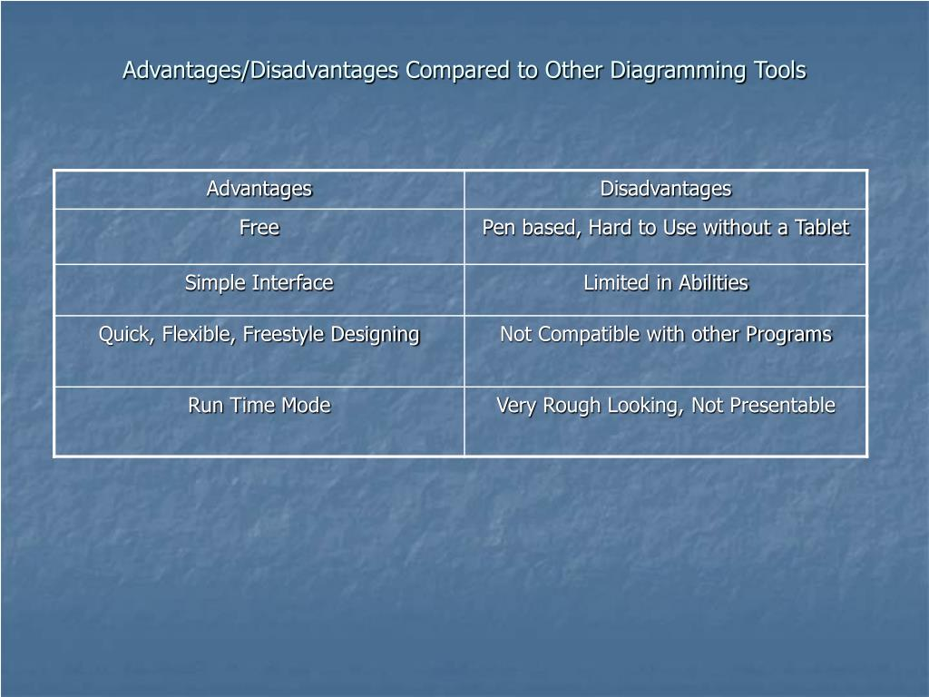 Advantages/Disadvantages Compared to Other Diagramming Tools