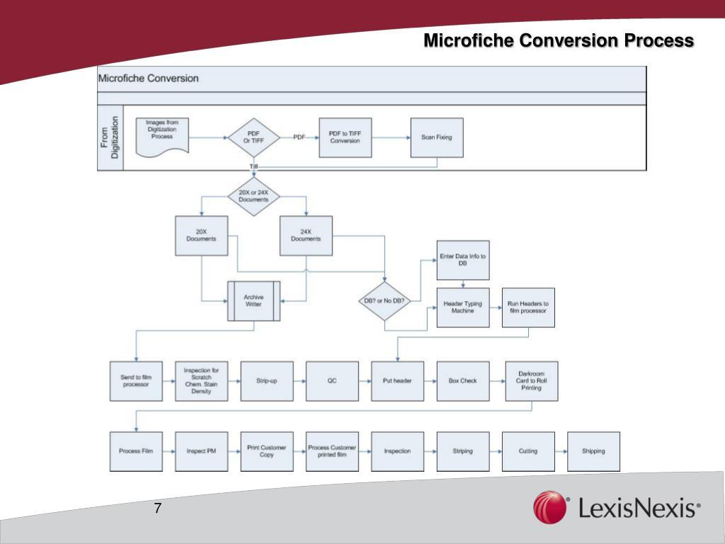 Microfiche Conversion Process