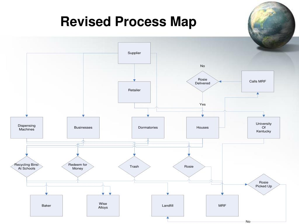 Revised Process Map