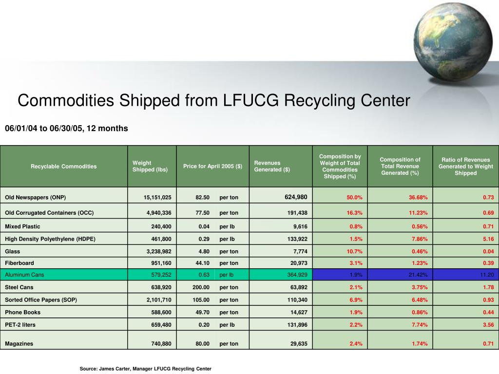 Commodities Shipped from LFUCG Recycling Center