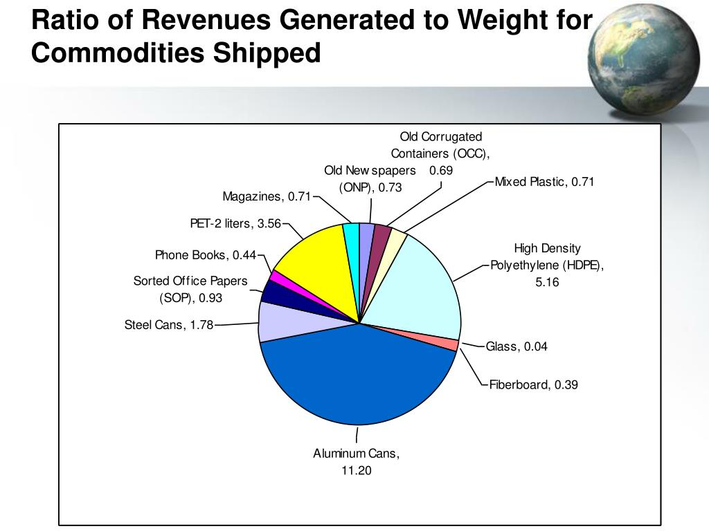 Ratio of Revenues Generated to Weight for Commodities Shipped