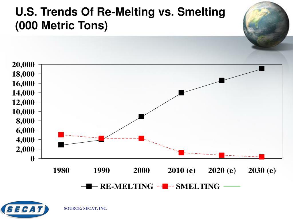 U.S. Trends Of Re-Melting vs. Smelting