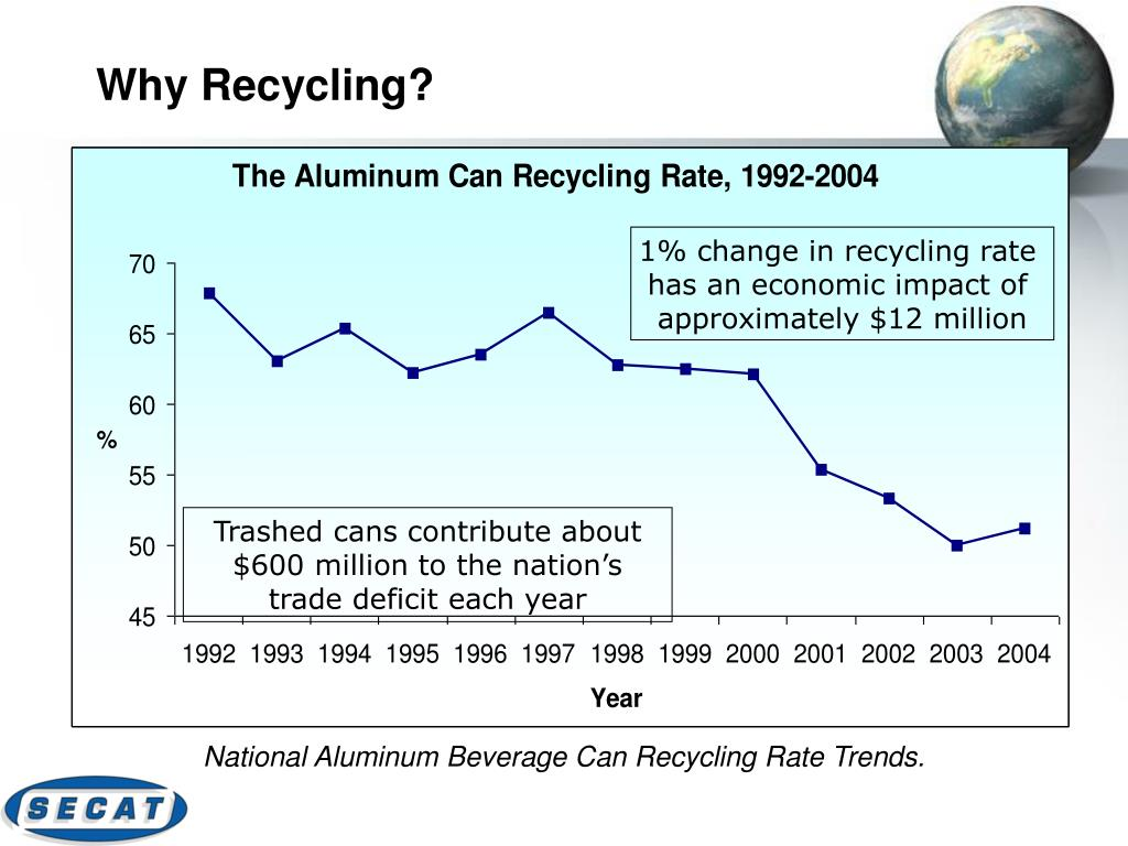 Why Recycling?