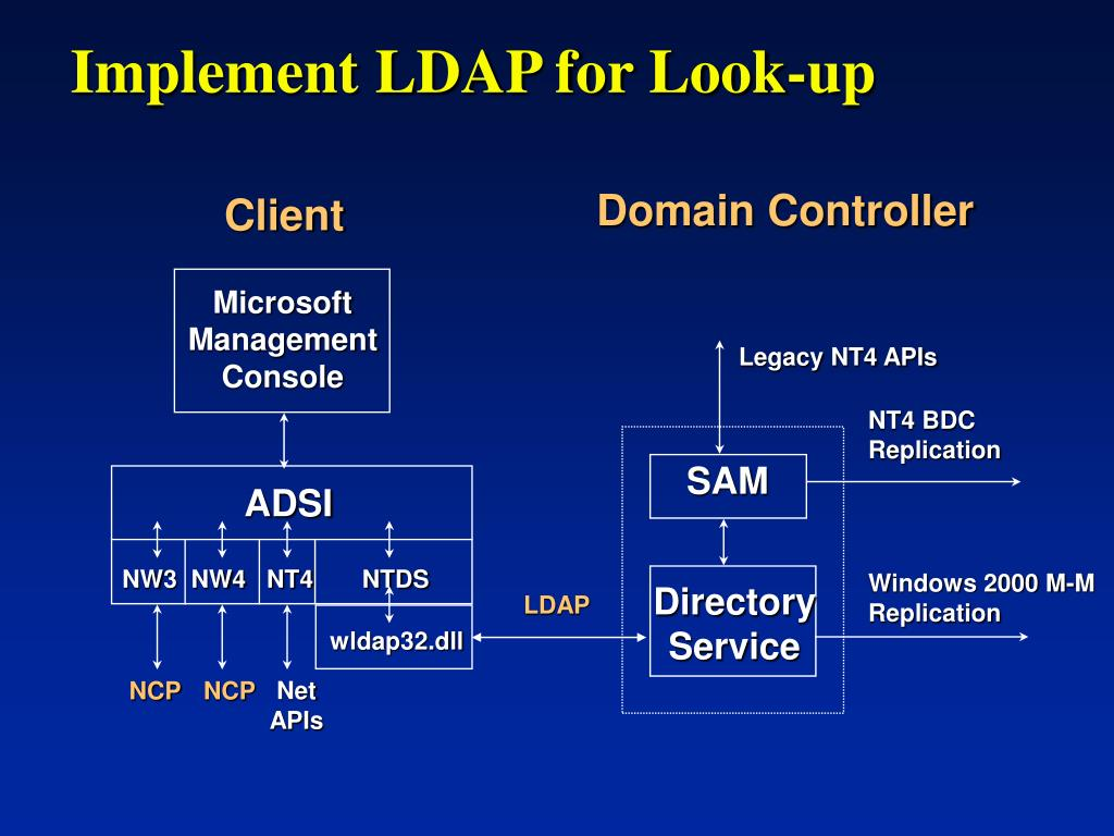 Implement LDAP for Look-up