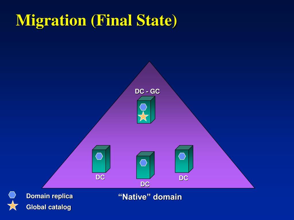 Domain replica