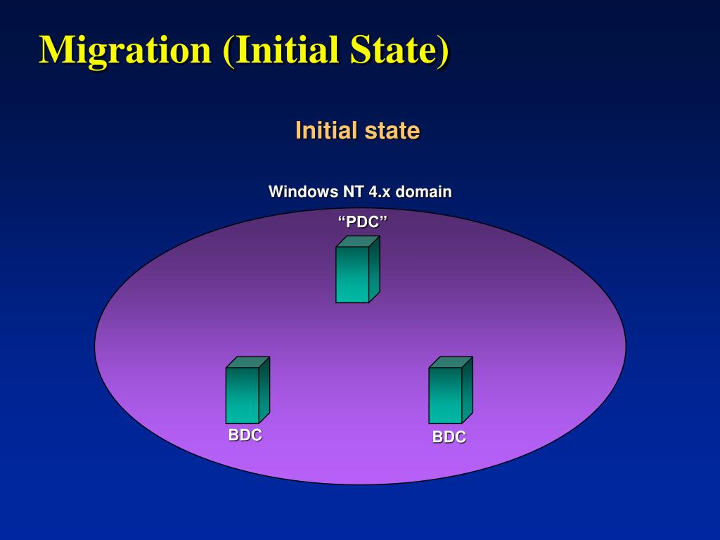 Migration (Initial State)