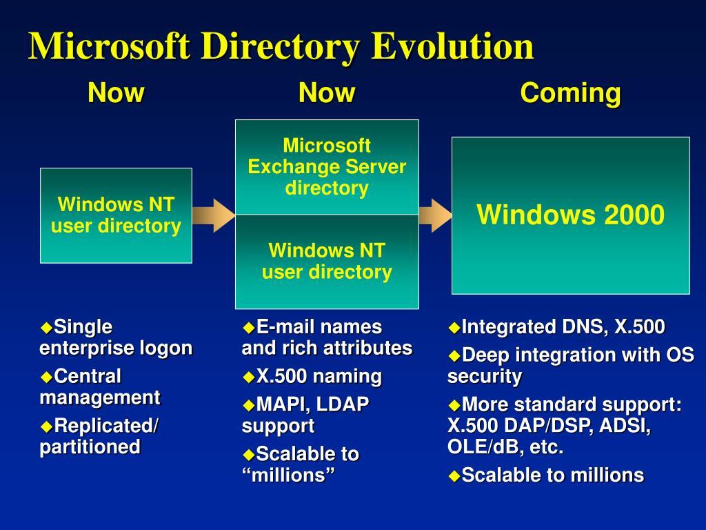 Microsoft Directory Evolution