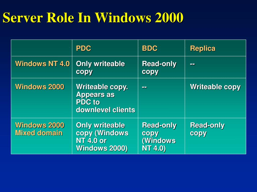 Server Role In Windows 2000