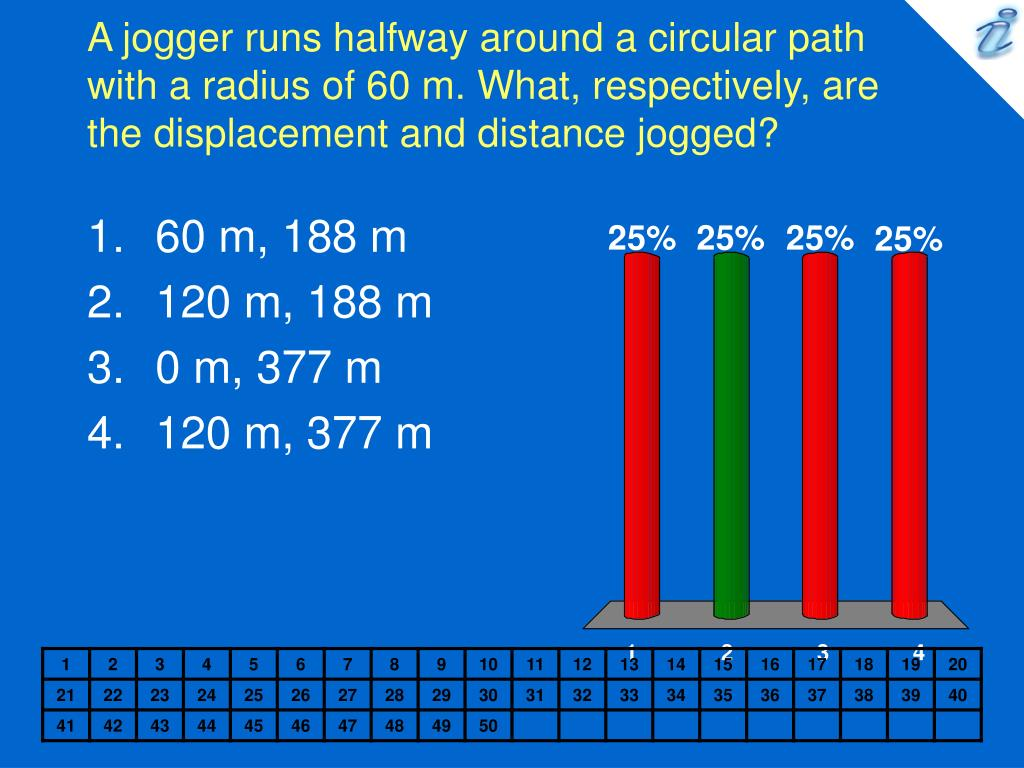 A jogger runs halfway around a circular path with a radius of 60 m. What, respectively, are the displacement and distance jogged?