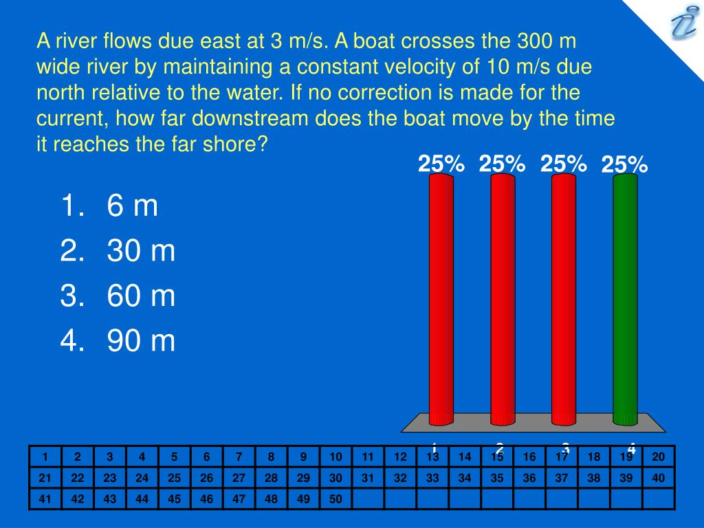 A river flows due east at 3 m/s. A boat crosses the 300 m wide river by maintaining a constant velocity of 10 m/s due north relative to the water. If no correction is made for the current, how far downstream does the boat move by the time it reaches the far shore?