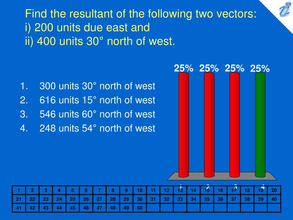 Find the resultant of the following two vectors: