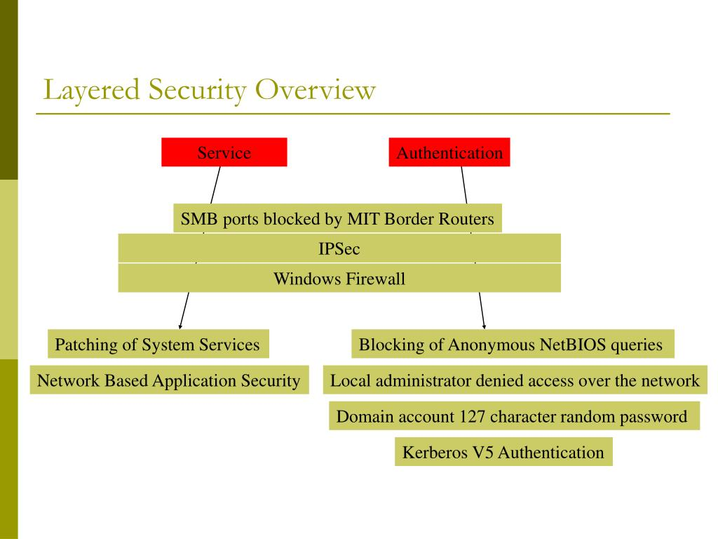 Layered Security Overview
