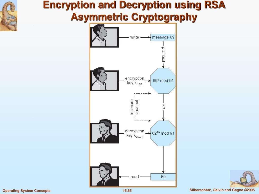 Encryption and Decryption using RSA Asymmetric Cryptography