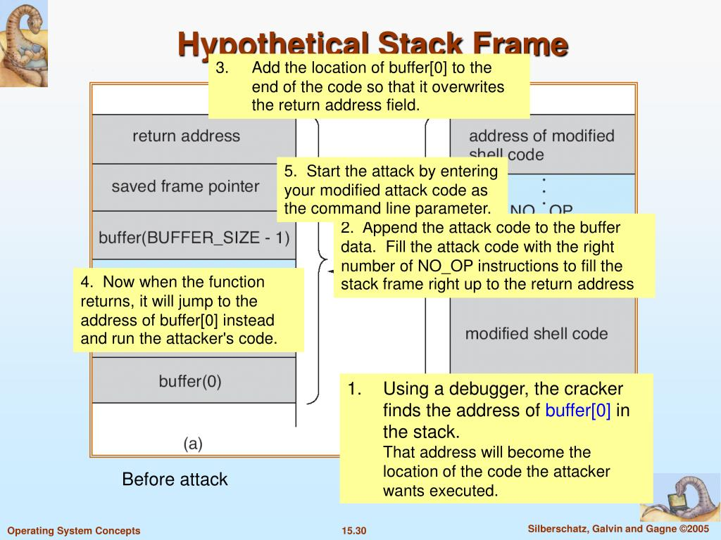Hypothetical Stack Frame