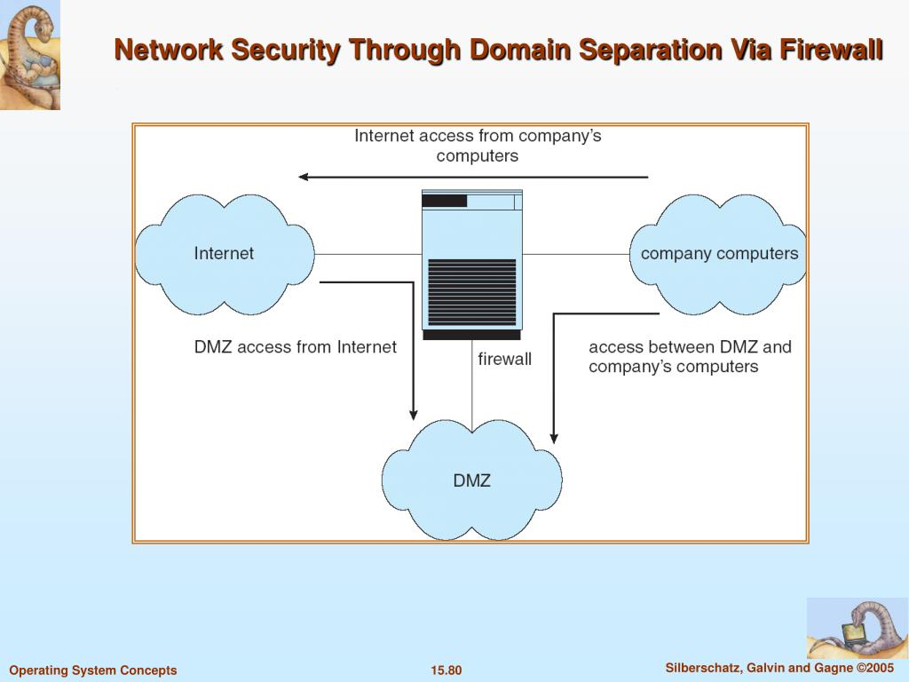 Network Security Through Domain Separation Via Firewall