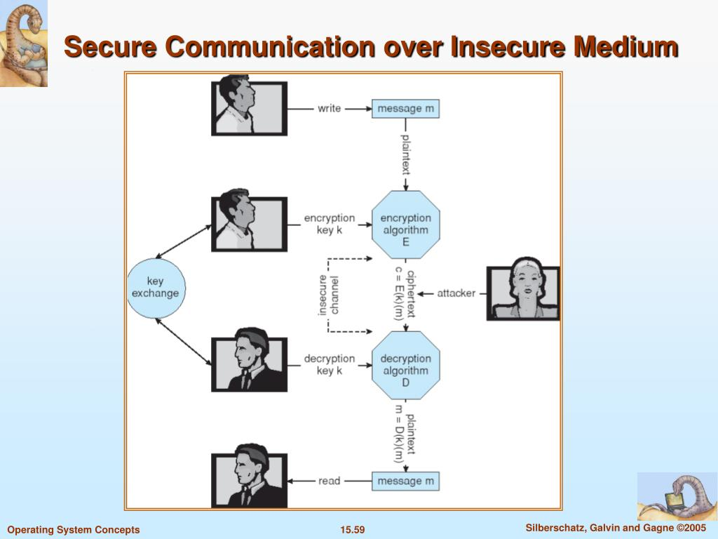 Secure Communication over Insecure Medium