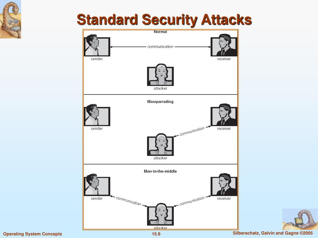 Standard Security Attacks