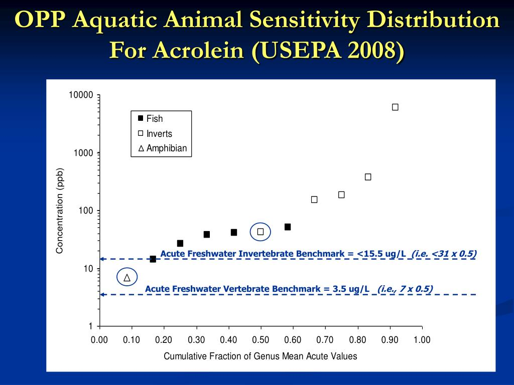 OPP Aquatic Animal Sensitivity Distribution For Acrolein (USEPA 2008)