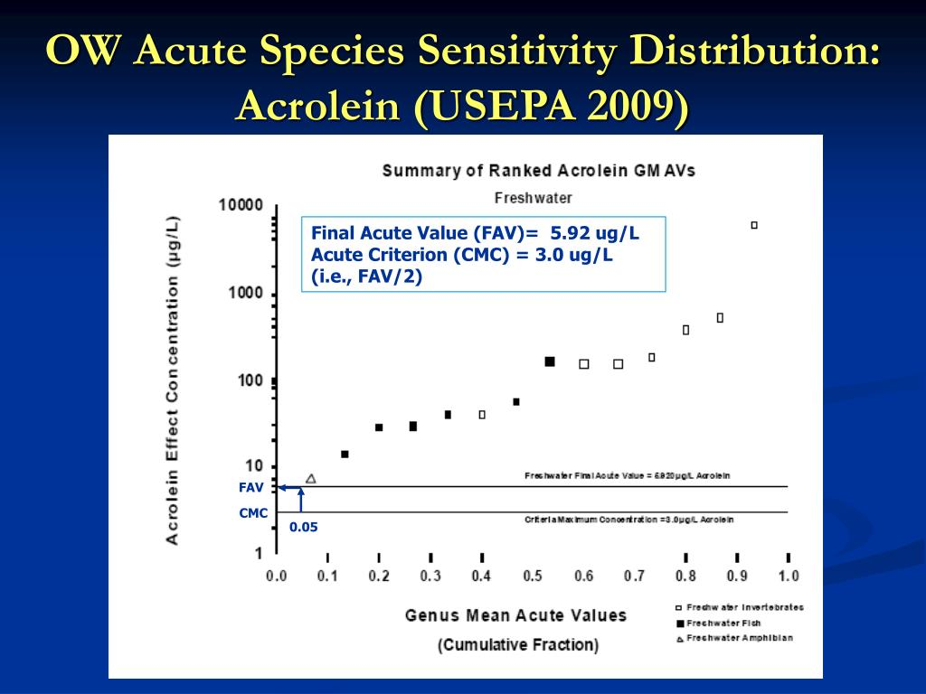 OW Acute Species Sensitivity Distribution:  Acrolein (USEPA 2009)
