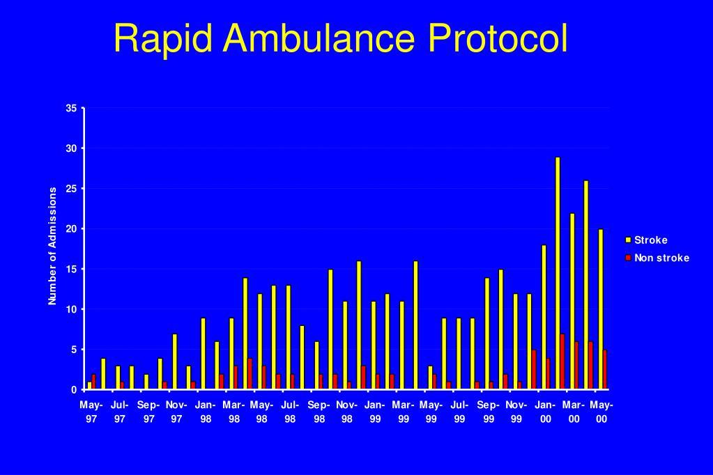 Rapid Ambulance Protocol